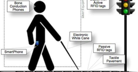 Imagem da notícia: Plataforma CE4BLIND quer apoiar cegos