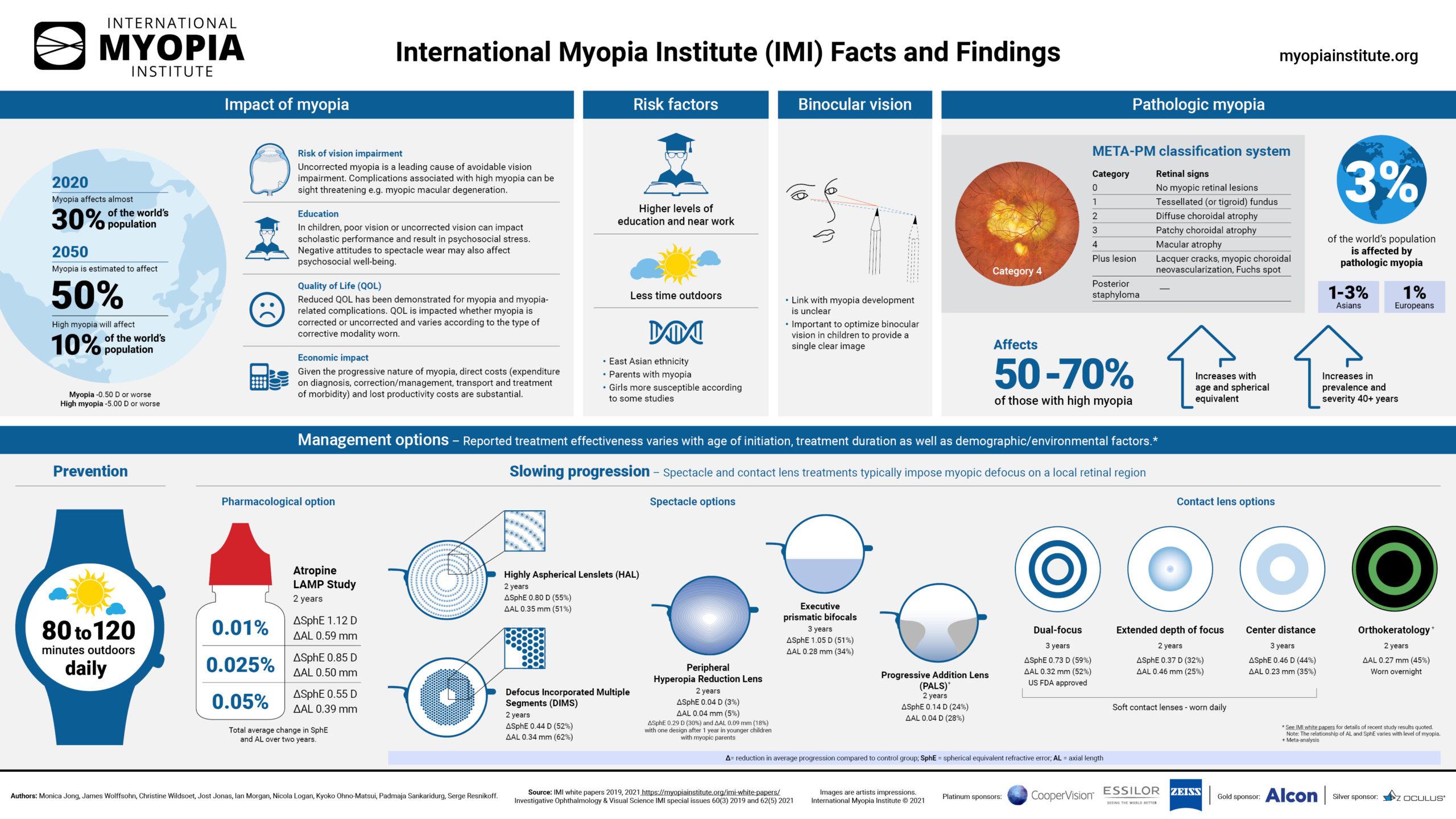 Imagem da notícia: International Myopia Institute lança novo infográfico
